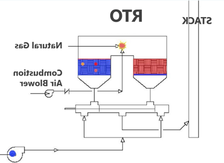 SCFM再生热氧化剂